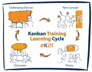 Kanban South Florida January 18th 19th Knowledge21