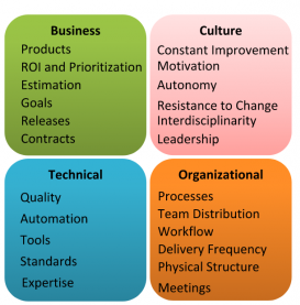 metrics in domains of knowledge in agility
