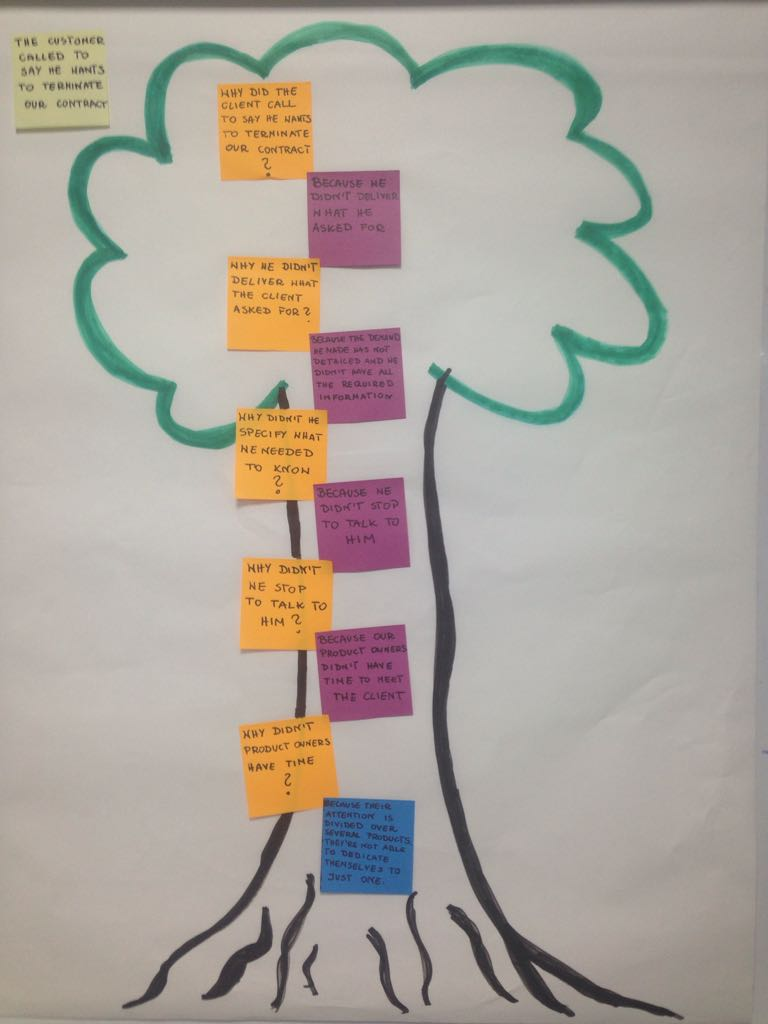 The Root Cause agile retrospective