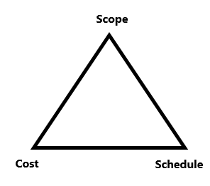 The Project Management Triangle The Project Management Triangle (Iron Triangle) - Cost, Scope, Schedule