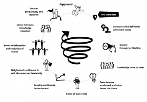 Upward Spiral of High Performance Teams
