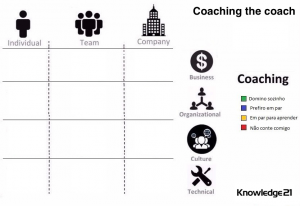 coaching the agile coach