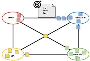 Board of dependencies