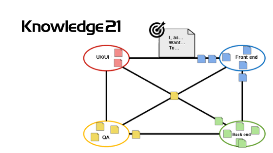 Knowledge21-Board-of-dependencies
