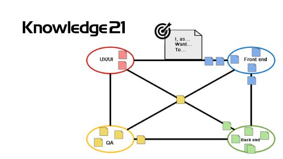 Knowledge21-Board-of-dependencies