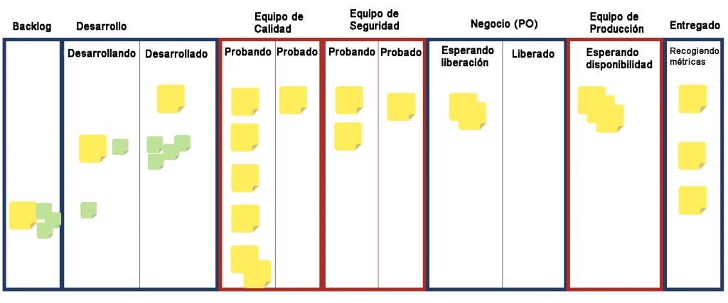 Transparencia en la Tabla de Tareas. Las dependencias externas se visualizan y se marcan en rojo