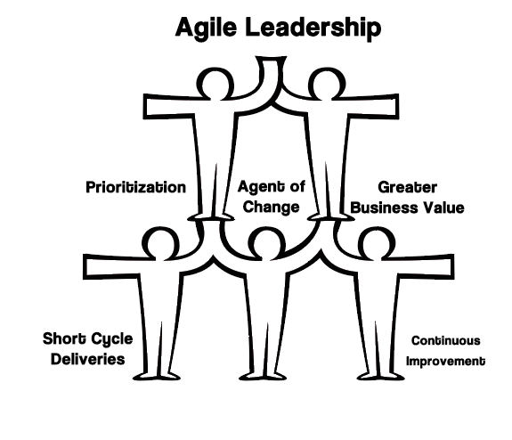 Can HR Be Agile? No, They Must Be! 1
