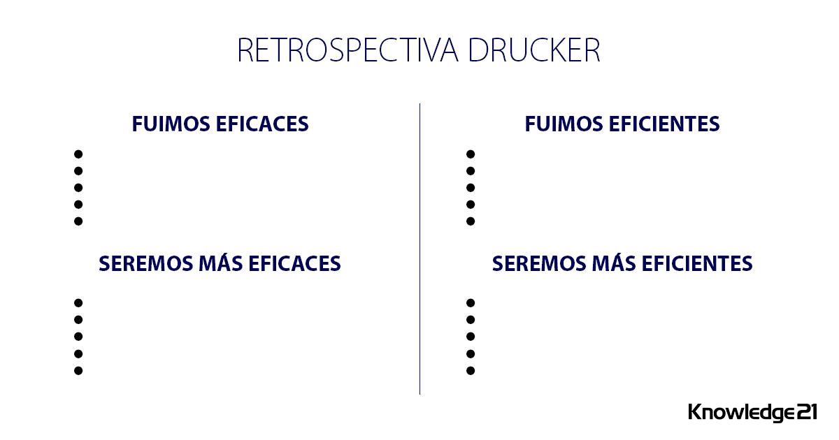 Retrospectiva Drucker