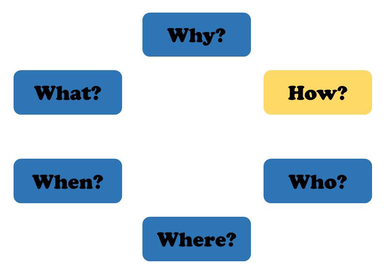 Each question in a circle