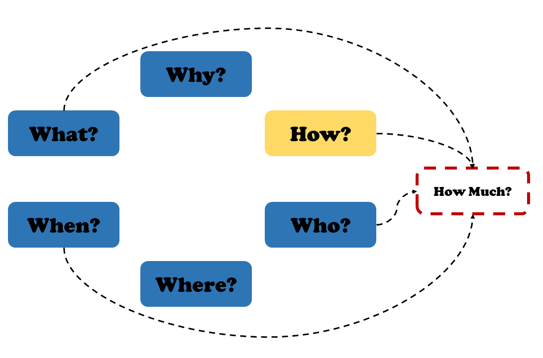 The 6 questions in a circle and Who, Hhat, How and When pointing to How Much