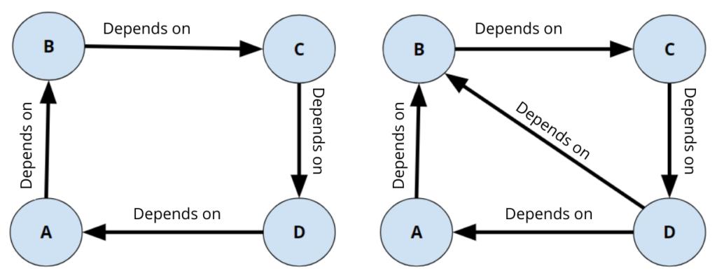Dysfunctions of a development team