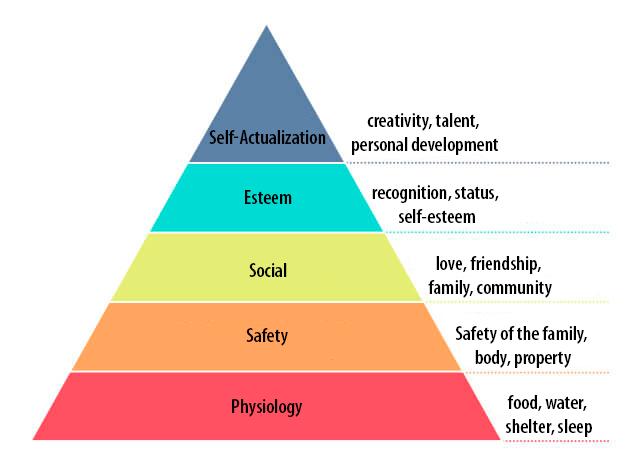 Maslows Pyramid