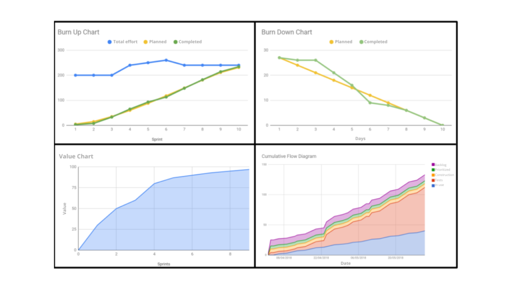 Monitoring Charts for Agile Projects