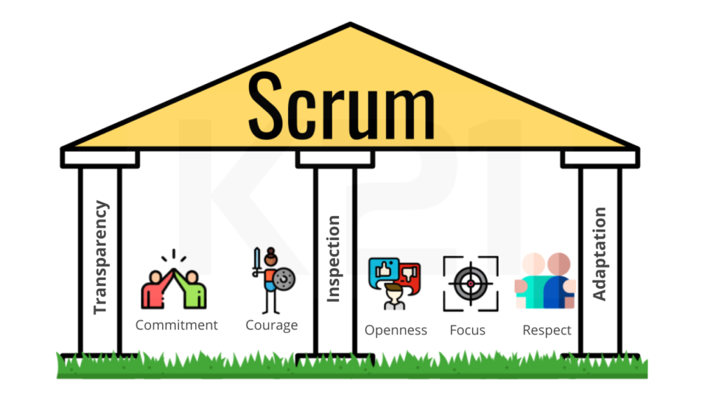 Pillars and values of Scrum