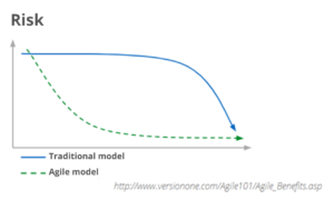 Risks in Traditional and Agile model