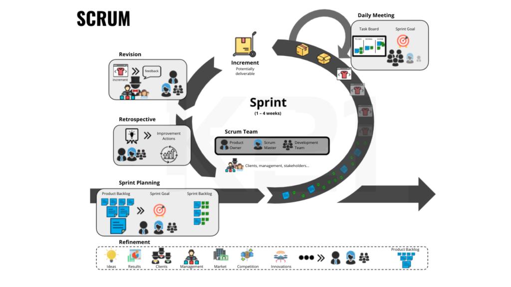 Scrum Development Cycle
