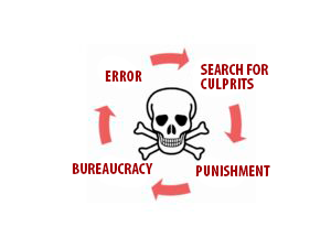 Cycle of continuous deterioration