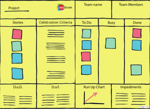 EduScrum versus the traditional education models
